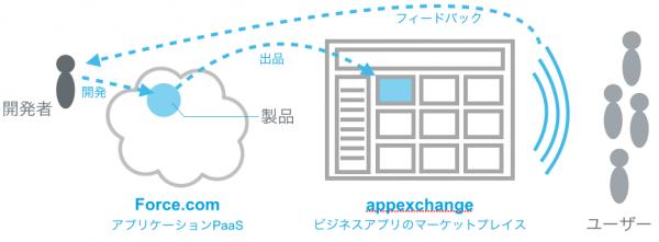 appexchange feedback